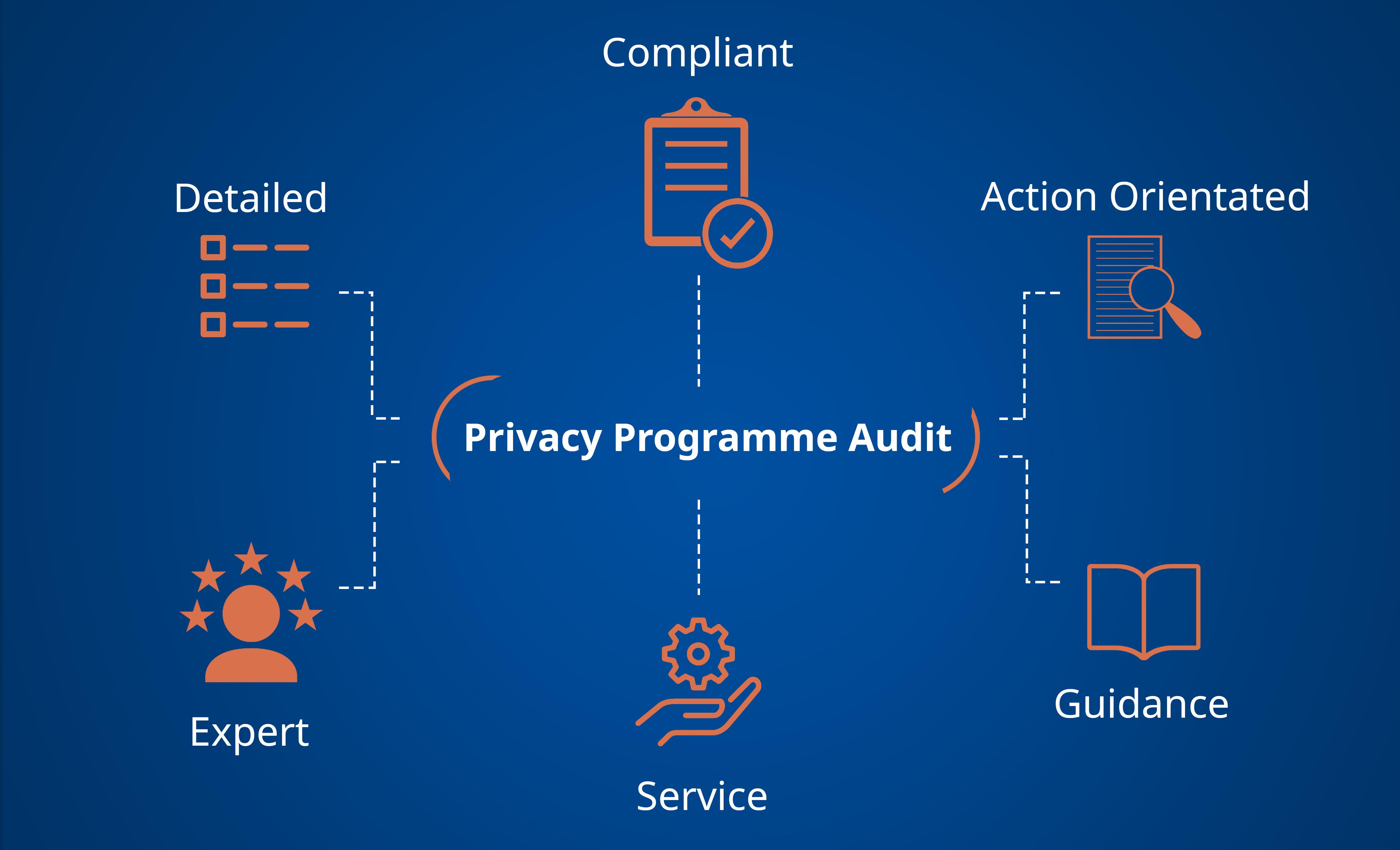 Privacy Programme Audit Benefits